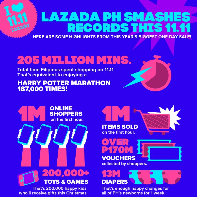 Lazada 11.11 2019 marks new milestone with new record-high numbers